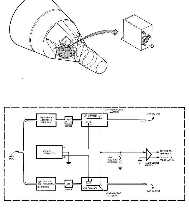 instrumentation system for the gemini spacecraft