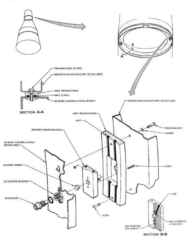 Geminiguide Com Pyrotechnics And Retro Rocket System
