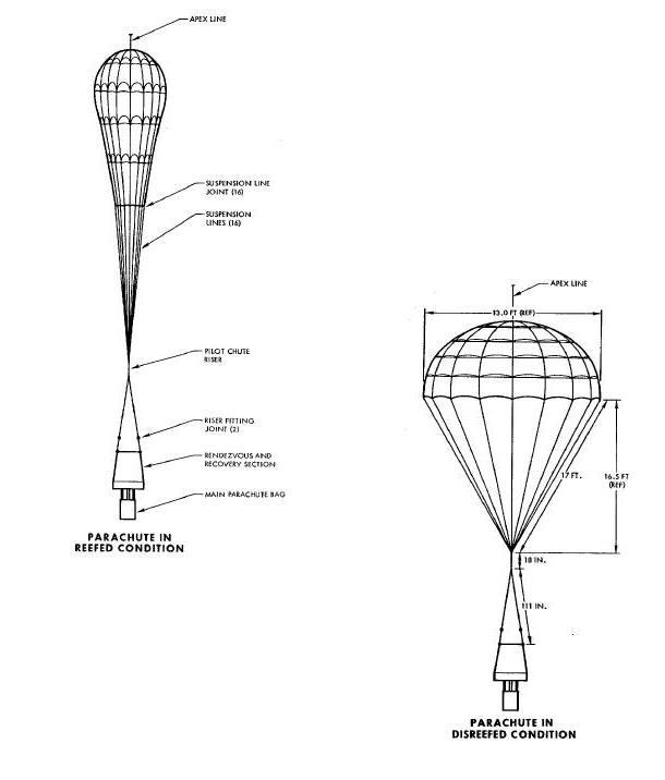 Gemini Landing System