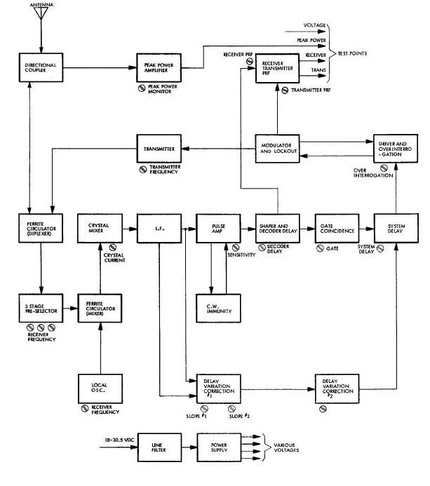 block diagram of horn antenna gemini guide block diagram of electric car